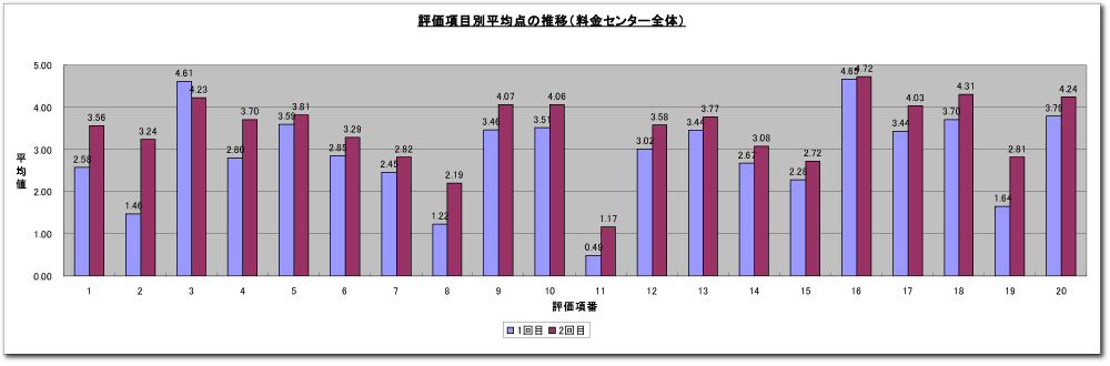 コールアセスメント報告資料棒グラフ(サンプル)イメージ