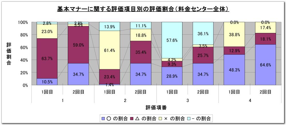 コールアセスメント報告資料帯グラフ(サンプル)イメージ