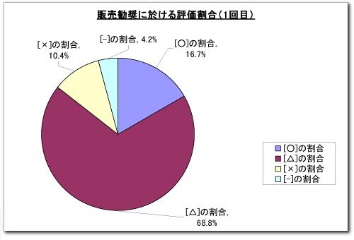 コールアセスメント報告資料円グラフ(サンプル)イメージ